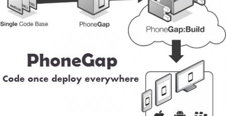 PhoneGap App Development Company Mumbai India